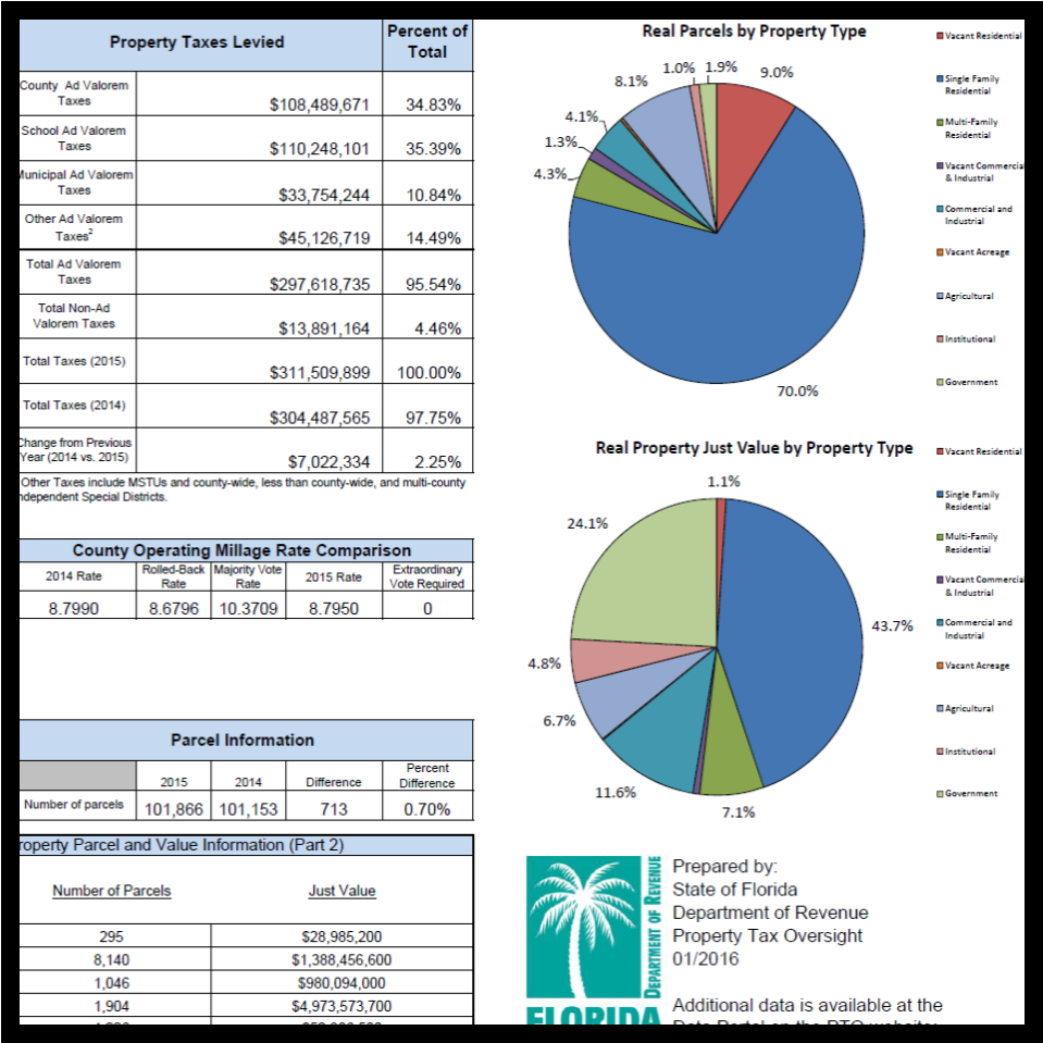 Navigate To Our Data Portal Page Learn More About Related Property Tax